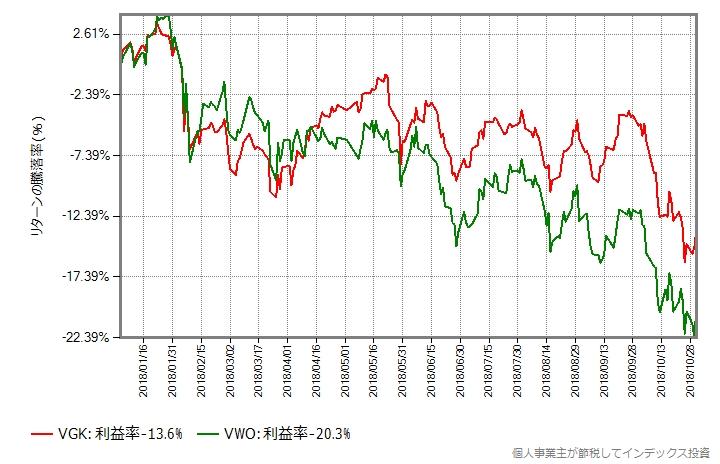 VGKとVWOの2018年の比較