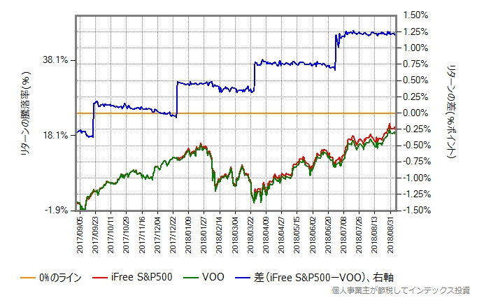 iFree S&P500 vs VOO