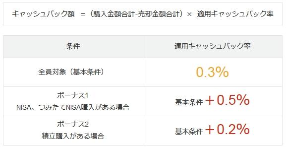 ジャパンネット銀行のキャンペーン