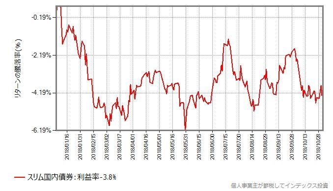 スリム国内債券の2018年の基準価額の変化