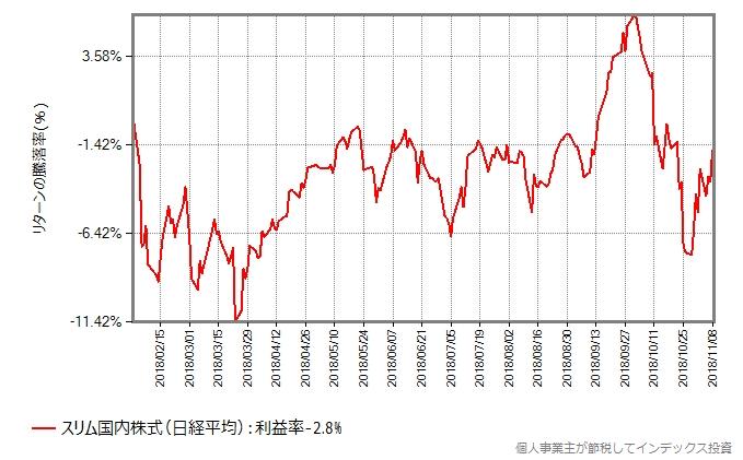 スリム国内株式(日経平均)の設定日以来の基準価額の変化