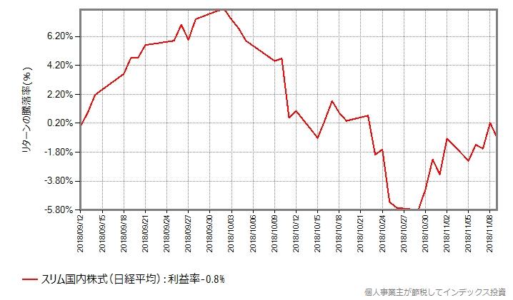スリム国内株式(日経平均)の同じ時期を切り出し