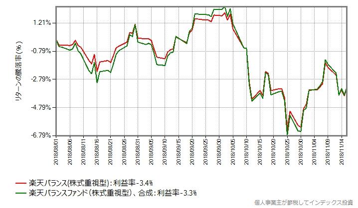 楽天バランスファンド(株式重視型)と合成結果の比較