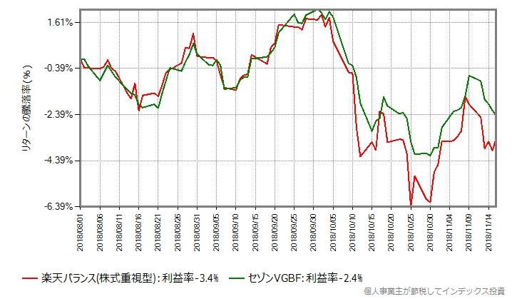 楽天バランスファンド(株式重視型)とセゾンVGBFの比較