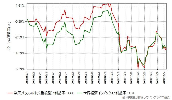 楽天バランスファンド(株式重視型)と世界経済インデックスの比較