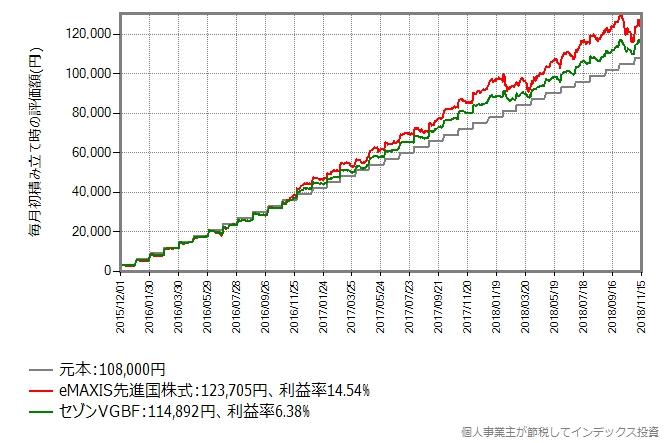 セゾンVGBF vs eMAXIS先進国株式