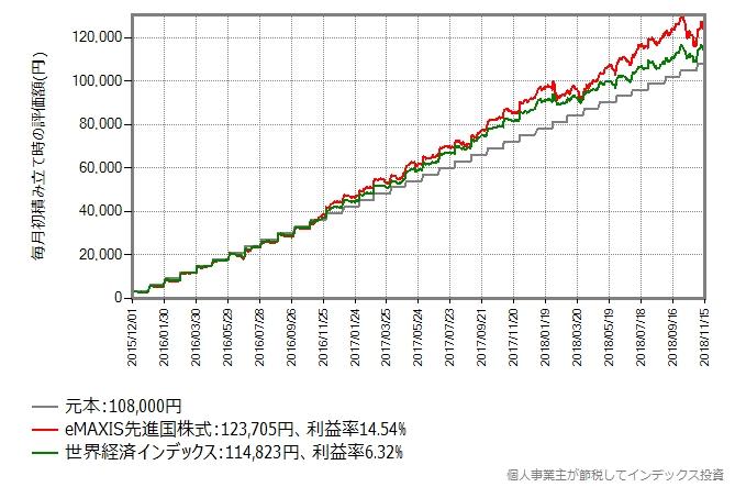 世界経済インデックス vs eMAXIS先進国株式