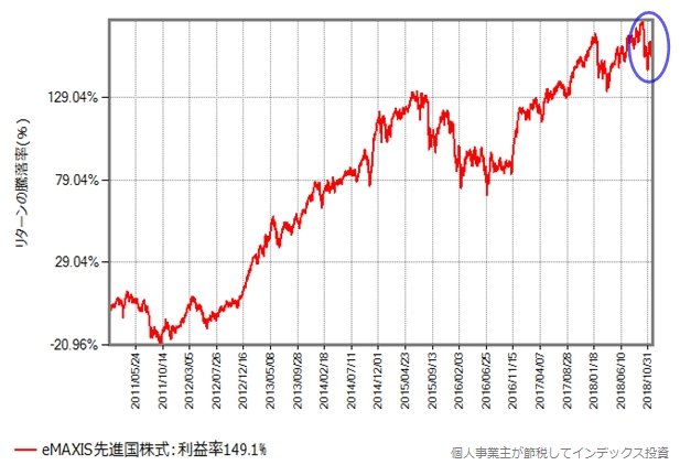 eMAXIS先進国株式の2011年からの騰落率の変化