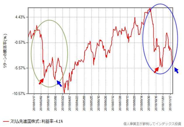 スリム先進国株式の2018年年初からの騰落率の変化