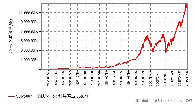 S&P500の取引価格の推移:1951年から