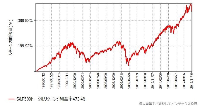 S&P500の取引価格の推移:1995年から