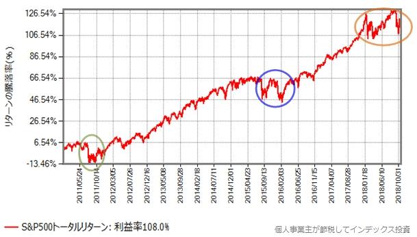 S&P500の取引価格の推移:2011年から