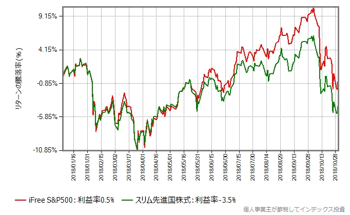 iFree S&P500 vs スリム先進国株式