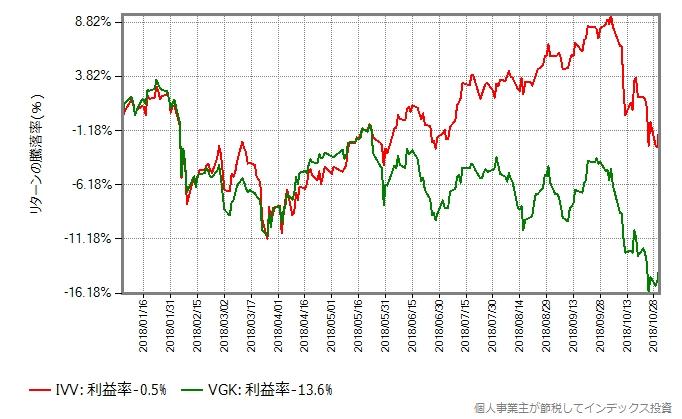 2018年1月から10月末までのIVVとVGKの比較
