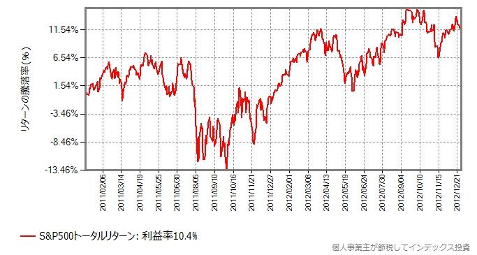 2011から2012年を切り出したグラフ