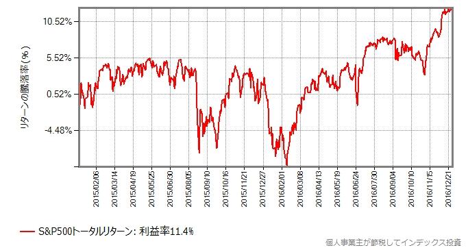 2015から2016年を切り出したグラフ