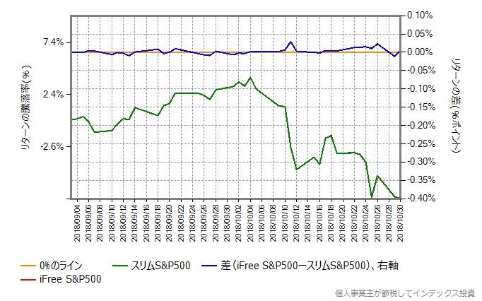iFree S&P500とスリムS&P500のリターンを比較
