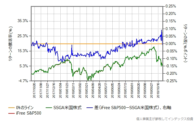 iFree S&P500とSSGA米国株式のリターン比較
