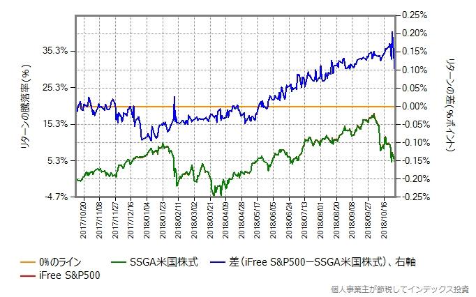SSGA米国株式のトータルコストを0.1%ポイント増量