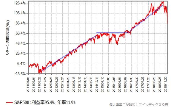 チャイナショックの前後数年間は株価の成長が低迷