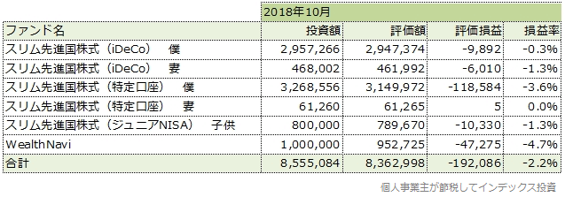 2018年10月の運用成績