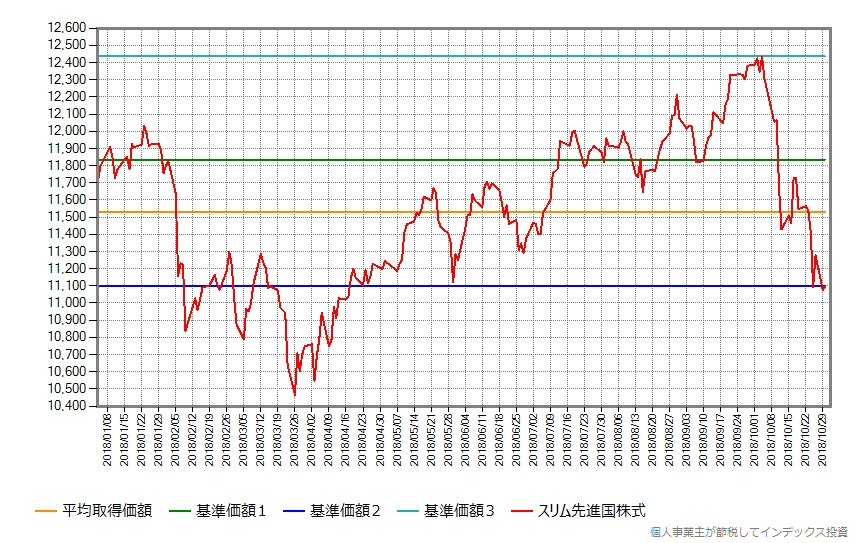 スリム先進国株式の年初からの基準価額の変化