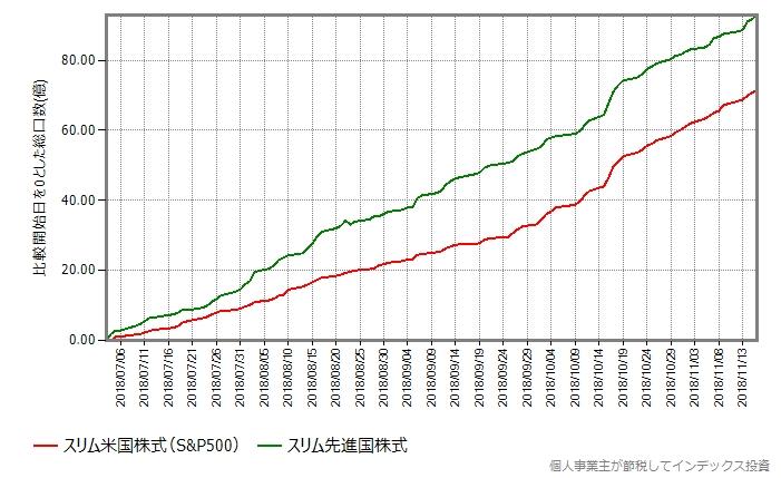 スリム米国株式の設定日を基準にした総口数の変化をプロット