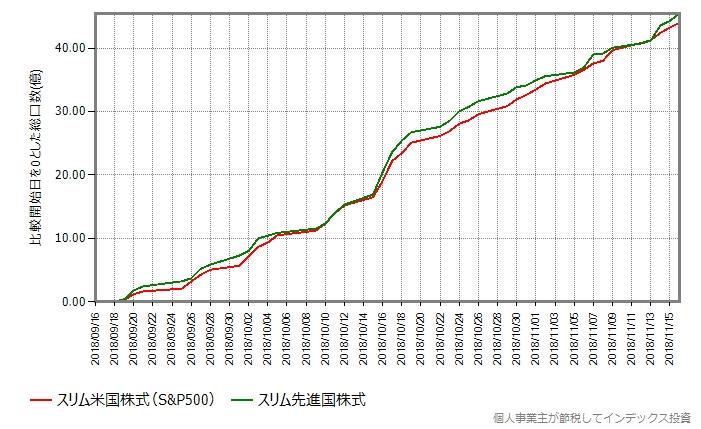 スリム米国株式とスリム先進国株式の直近2ヶ月の比較