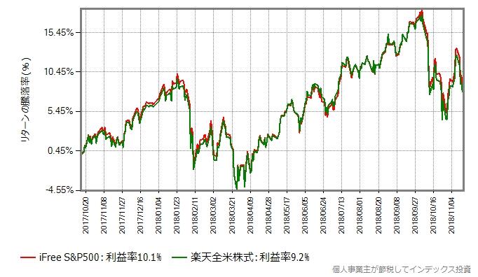 iFree S&P500と楽天全米株式の基準価額の変化