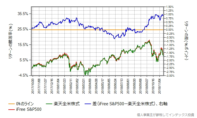 iFree S&P500と楽天全米株式のリターンの差