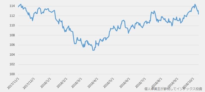 為替の変動率