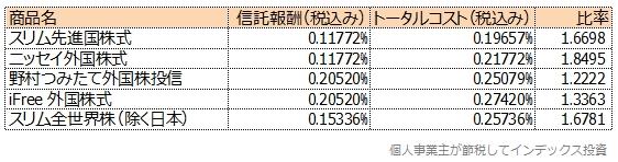 超ローコストインデックスファンドの信託報酬と隠れコストを含むトータルコストの比率