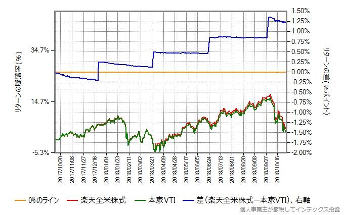 VTIの取引価格と楽天全米株式の基準価額の差をプロット