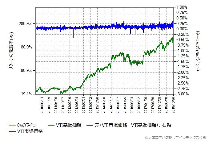 2010年1月から2018年10月までのVTIの市場価格と基準価額を比較