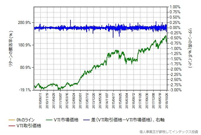 2010年1月から2018年10月までのVTIの取引価格と市場価格を比較