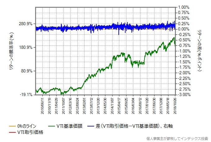 2010年1月から2018年10月までのVTIの取引価格と基準価額を比較