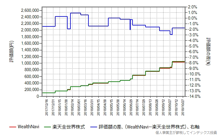 WealthNavi vs 楽天全世界株式