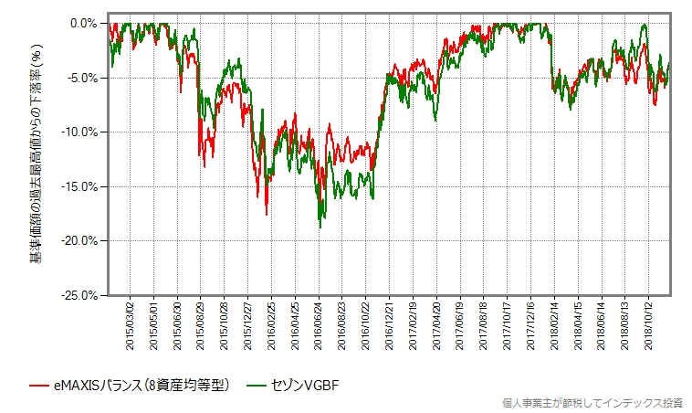 eMAXISバランス(8資産均等型)と2015年以降を比較