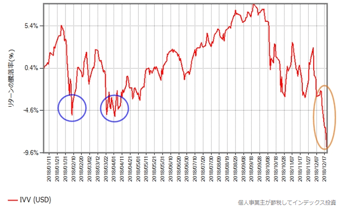 IVV(ETF)の取引価格の騰落率の年初からの推移