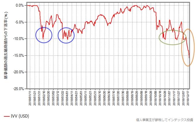 IVV(ETF)の取引価格の下落率の年初からの推移