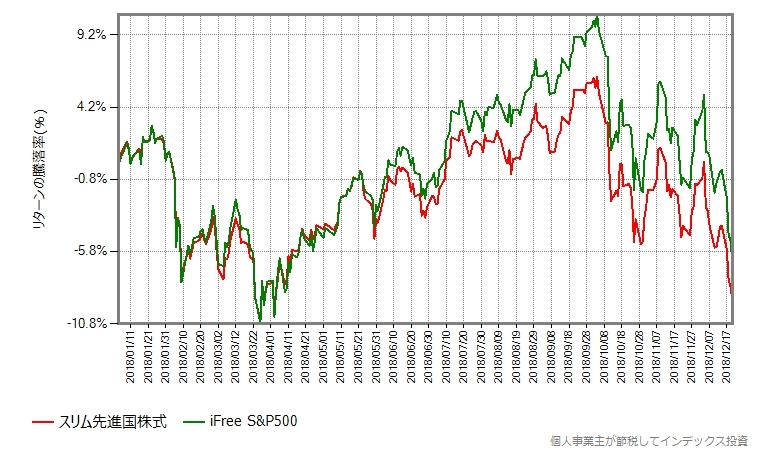 iFree S&P500とスリム先進国株式の騰落率