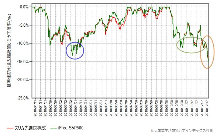 iFree S&P500とスリム先進国株式の下落率