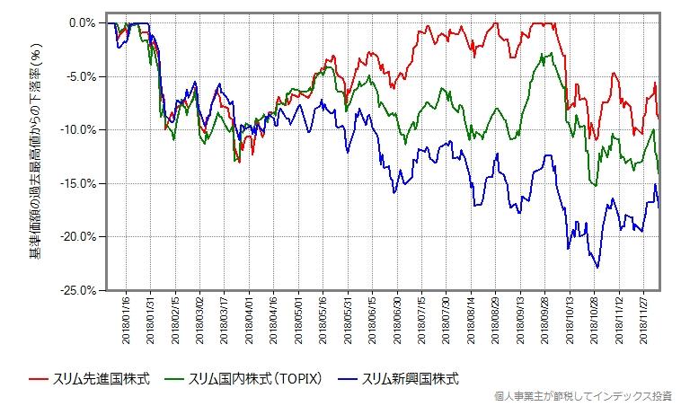 株式3資産の下落率