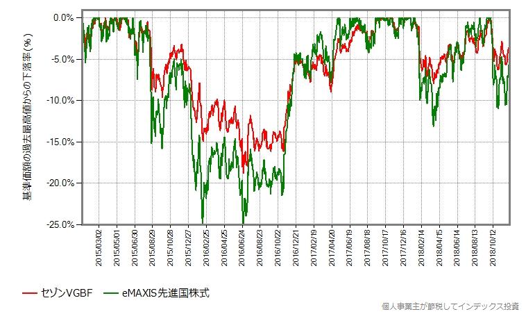 セゾングローバルバランスファンド vs eMAXIS先進国株式