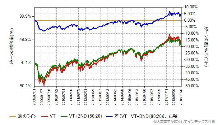 VTとVT+BNDのリターンの差