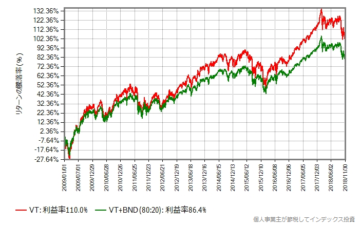 比較開始を2009年1月に変更