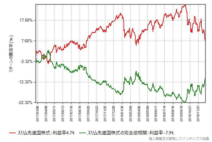 スリム先進国株式の基準価額と、それと完全に逆の値動きするするデータ