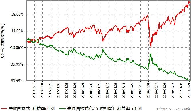 eMAXIS先進国株式と、その基準価額データから生成した、完全に逆相関のデータをプロットしたグラフ