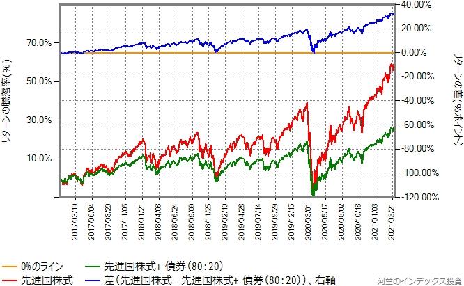 先進国株式と、80:20で債券を混ぜたものの2017年年初からのリターン比較グラフ