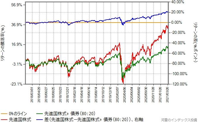 先進国株式と、80:20で債券を混ぜたものの2018年年初からのリターン比較グラフ